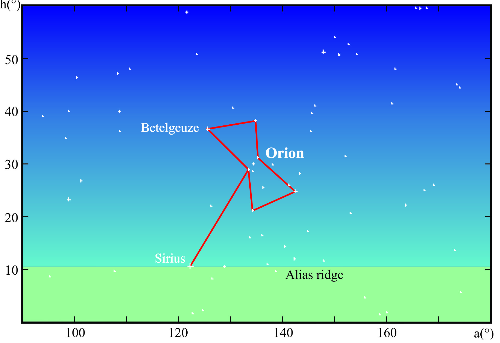 The Minoan double axe constellation as reconstructed from Orion